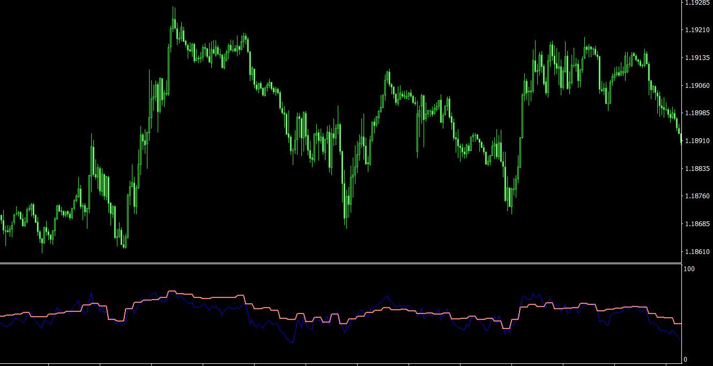 RSI 2 TimeFrames MT4 indicator