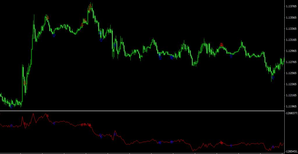 iCrossAD MT4 indicator