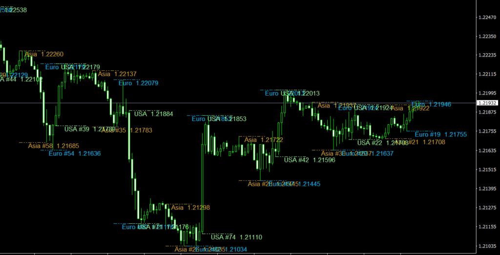 Session HiLo v4 MT4 indicator
