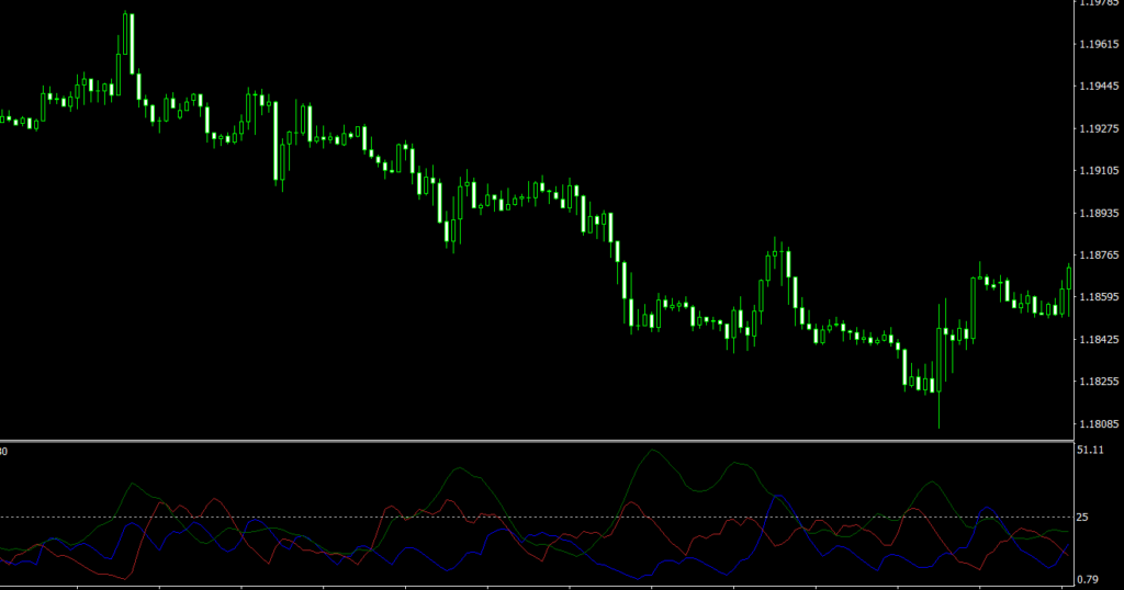 ADX Smoothed MT4 indicator