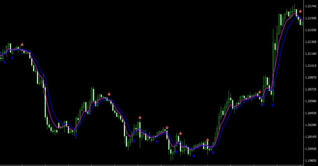 MA2 Signal ver2.1 MT4 indicator