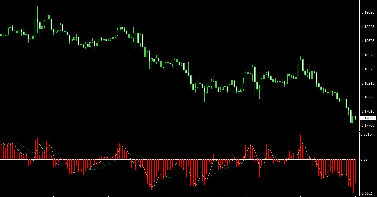 Elder's Rays ELR MT4 indicator