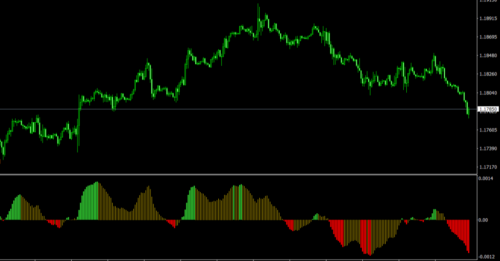 MACD Rising-Falling MT4 indicator