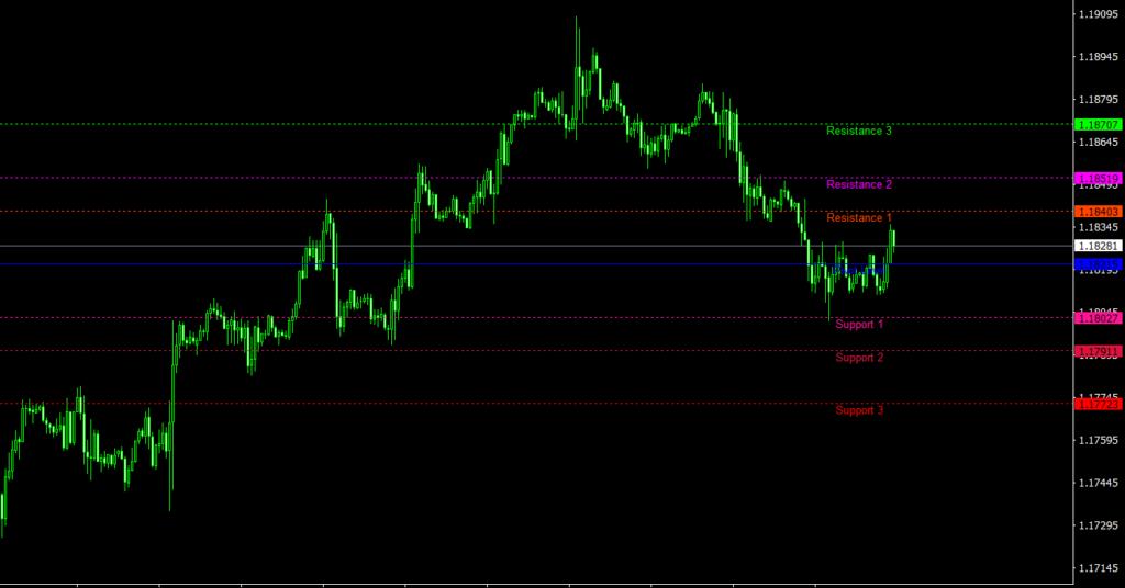 Pulse Fibonacci Pivot MT4 indicator