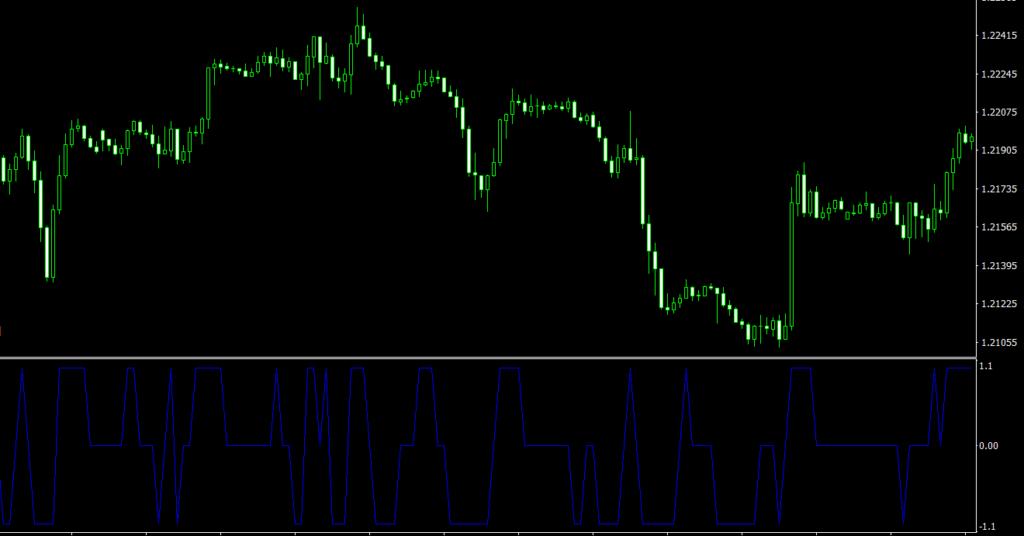 Trinity Impulse MT4 indicator