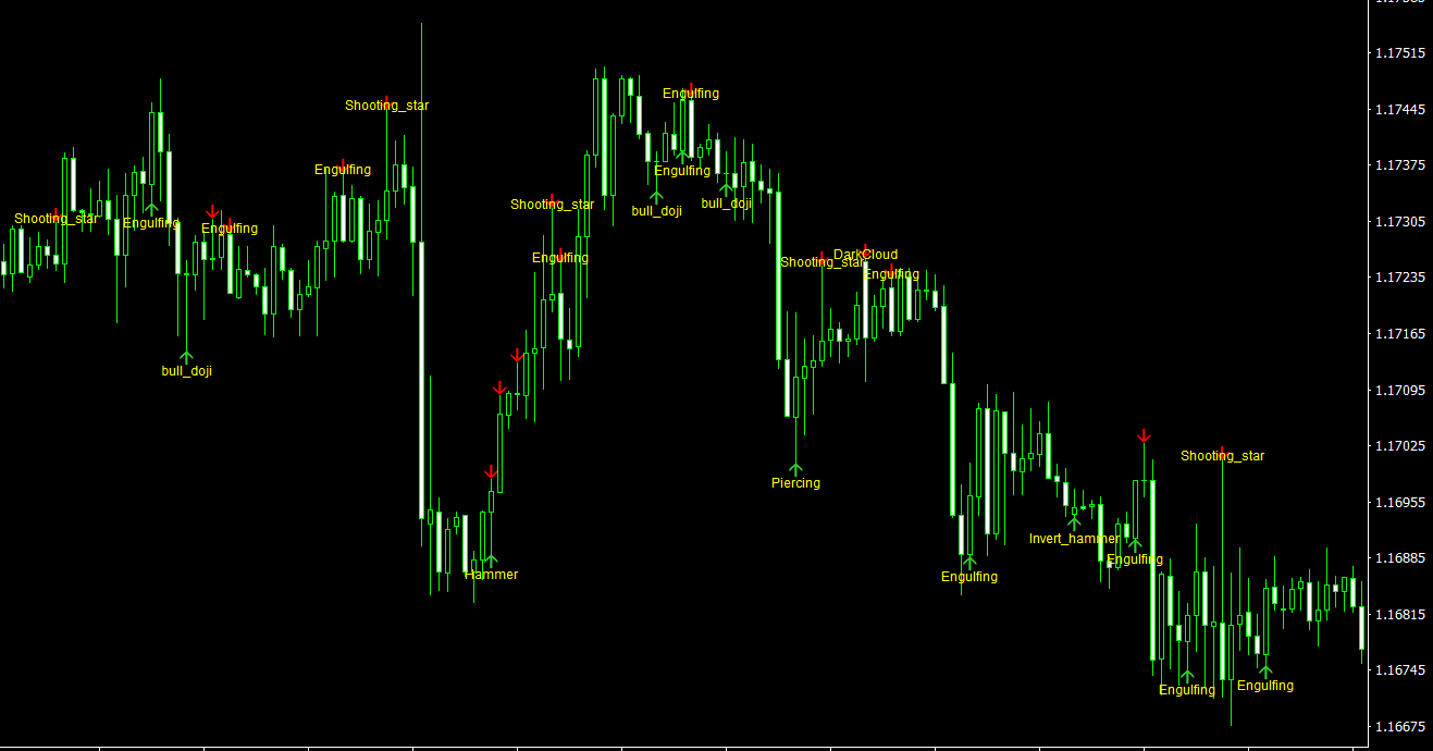 CandleStick Pattern Indicator for MT4