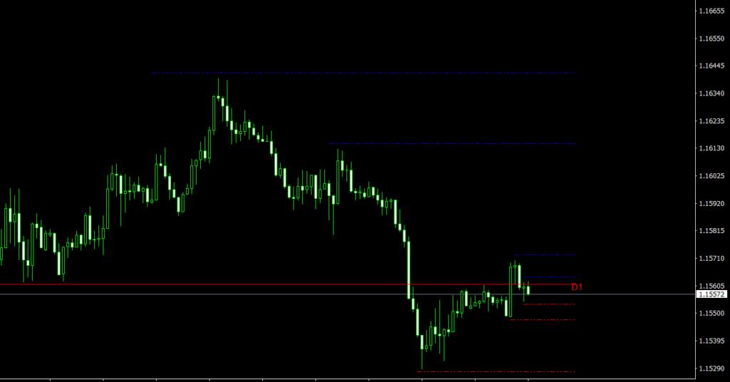 Geo Fractal 4 MT4 indicator